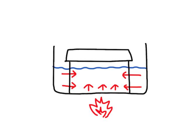 【ダブルチタン炊飯】では米は上手く炊けなかった :検証 画像